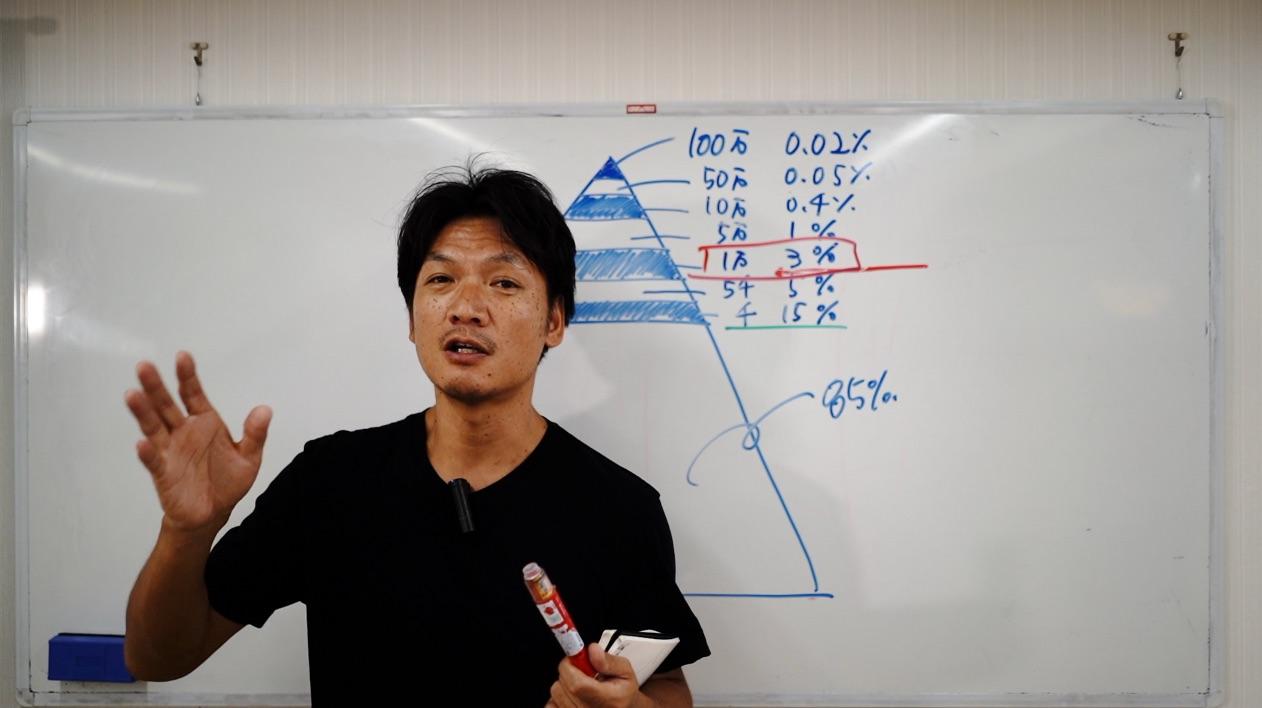 ユーチューバー全体に対するチャンネル登録者数の割合について解説!