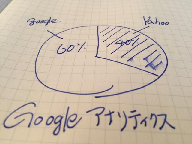 暇さえあれば、 Googleアナリティクスで分析する。